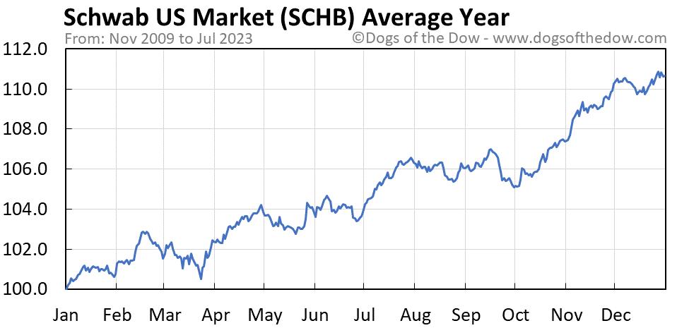 SCHB average year chart