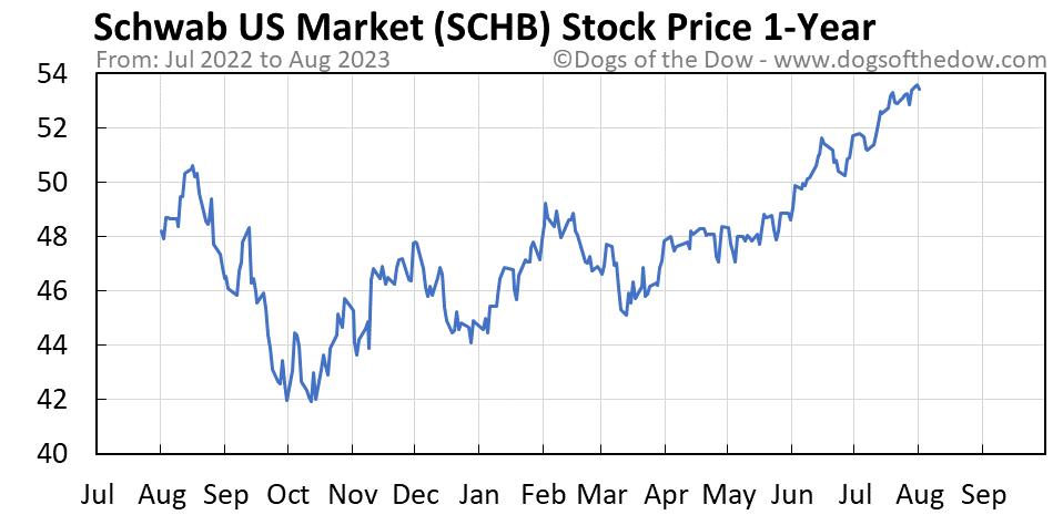 SCHB 1-year stock price chart
