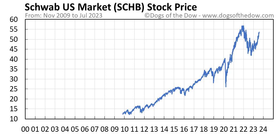 SCHB stock price chart
