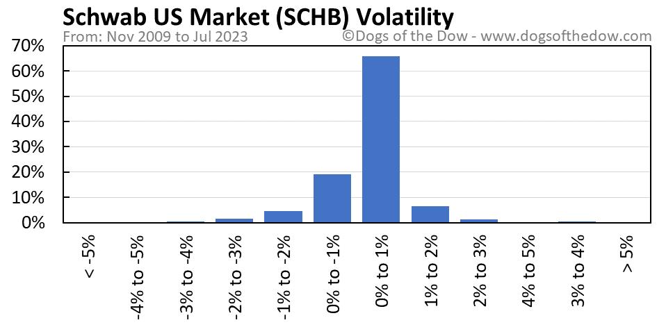 SCHB volatility chart