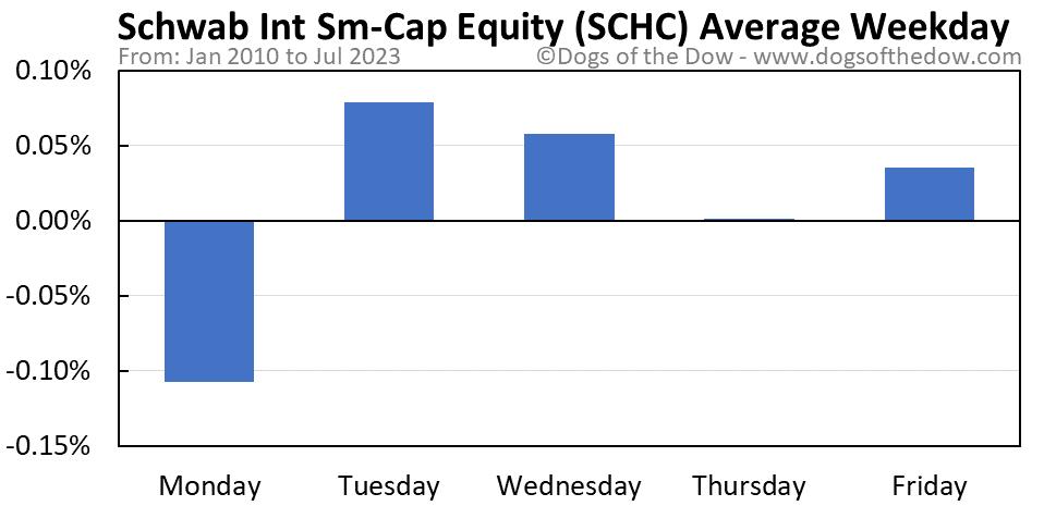SCHC average weekday chart