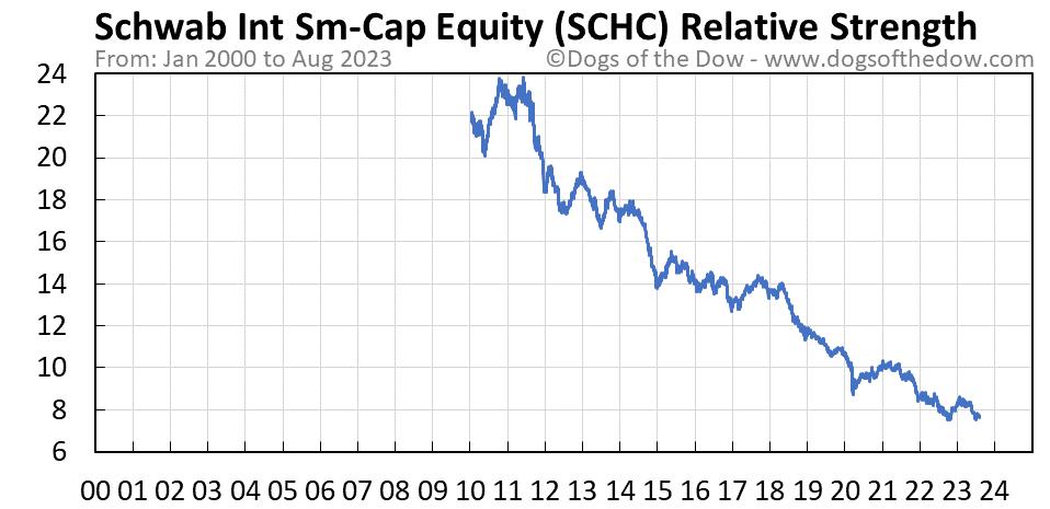 SCHC relative strength chart