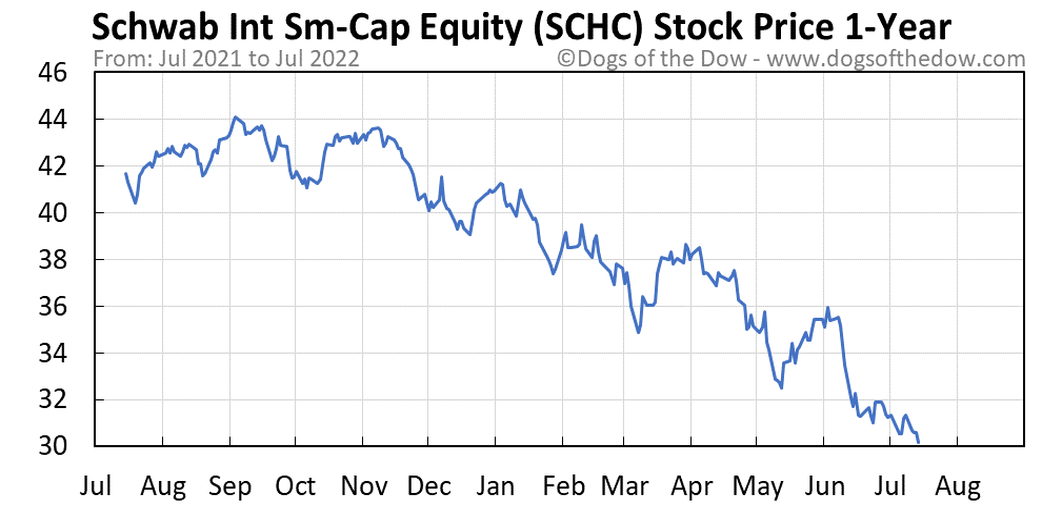 SCHC 1-year stock price chart
