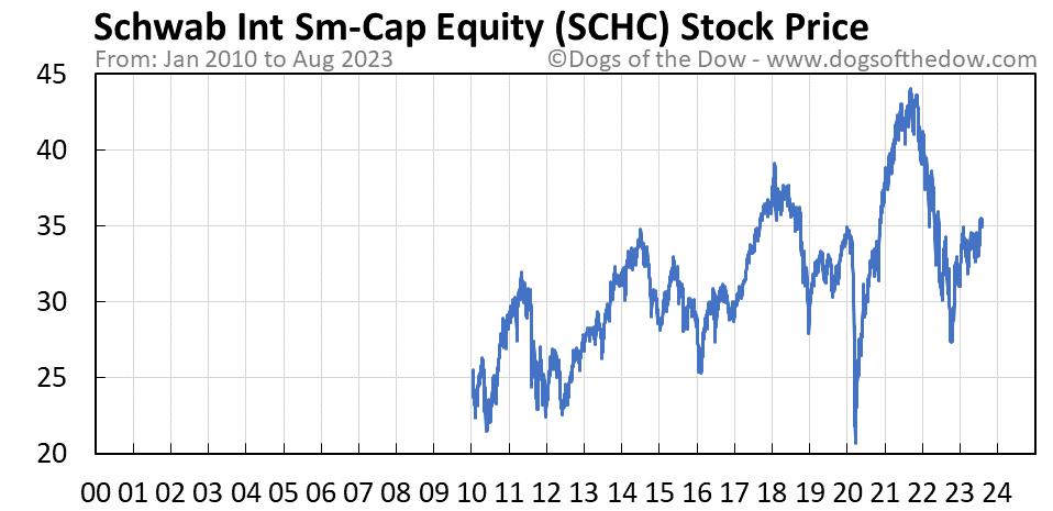SCHC stock price chart