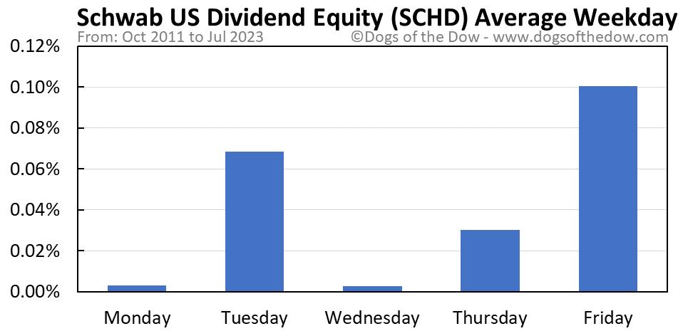 SCHD average weekday chart