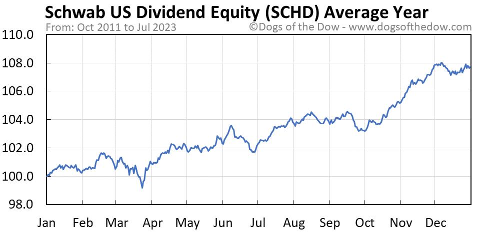SCHD average year chart