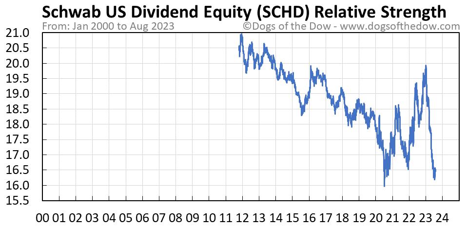 SCHD relative strength chart