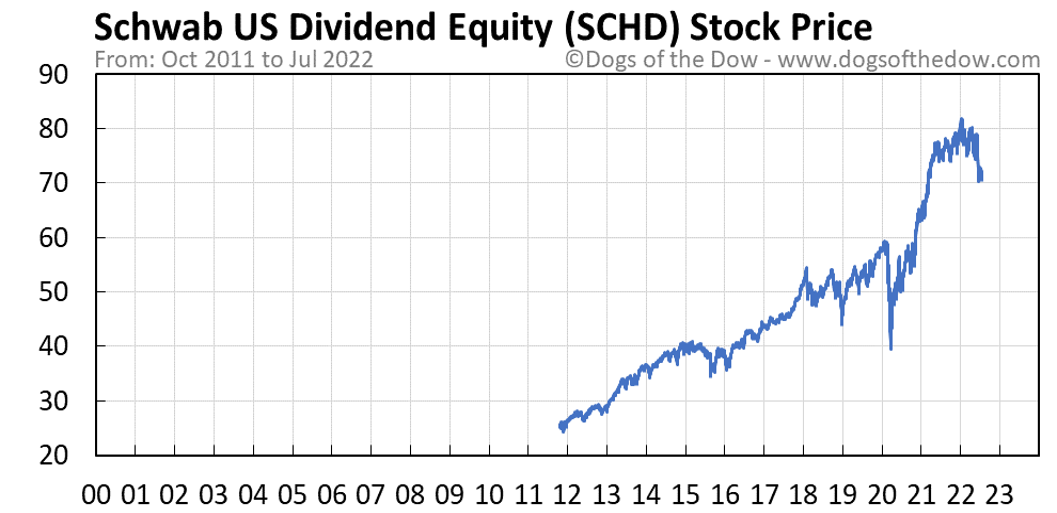 SCHD stock price chart