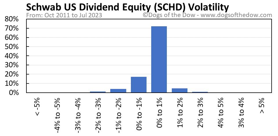 SCHD volatility chart