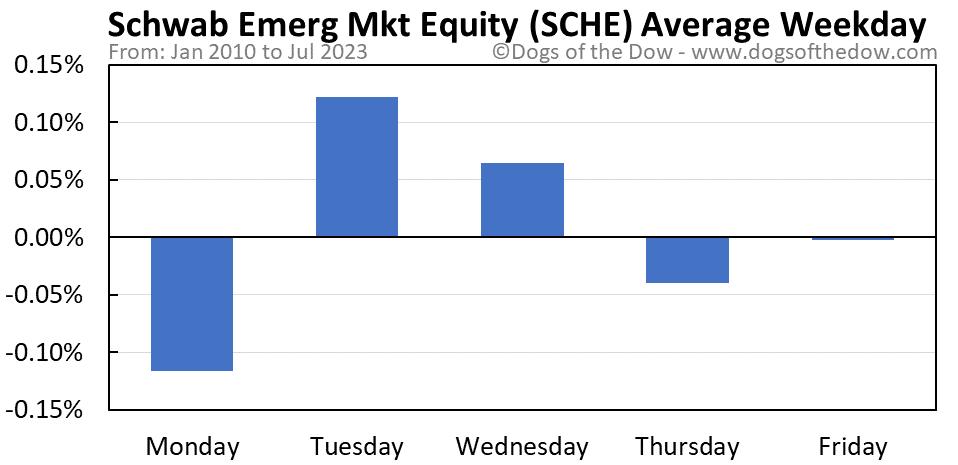 SCHE average weekday chart