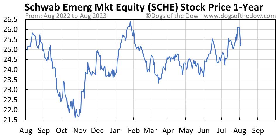 SCHE 1-year stock price chart