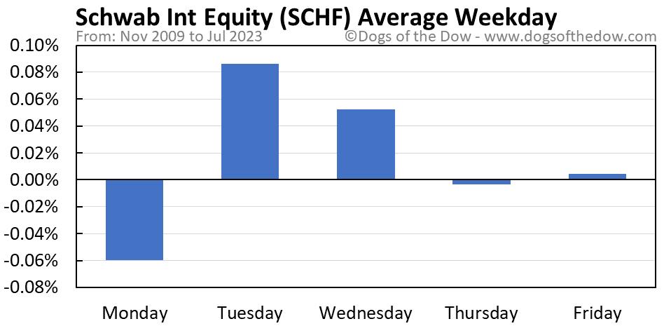 SCHF average weekday chart