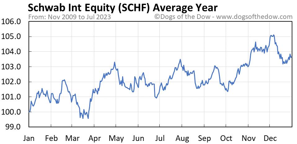 SCHF average year chart