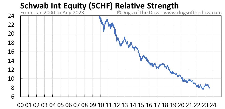 SCHF relative strength chart