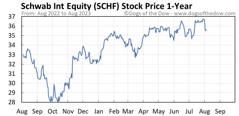 SCHF 1-year stock price chart
