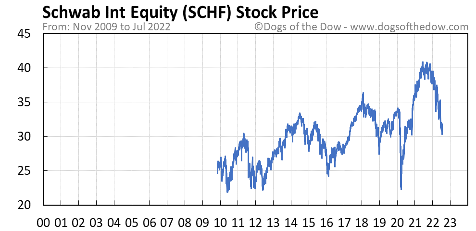 SCHF stock price chart