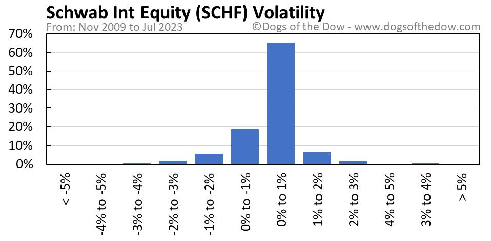 SCHF volatility chart
