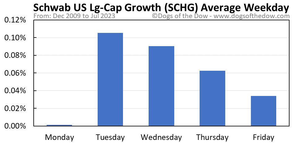 SCHG average weekday chart