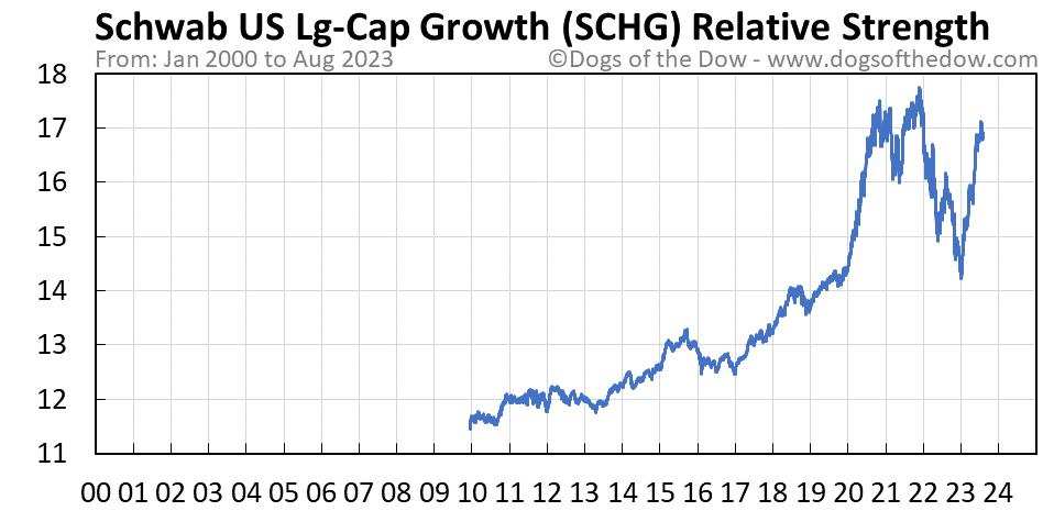 SCHG relative strength chart