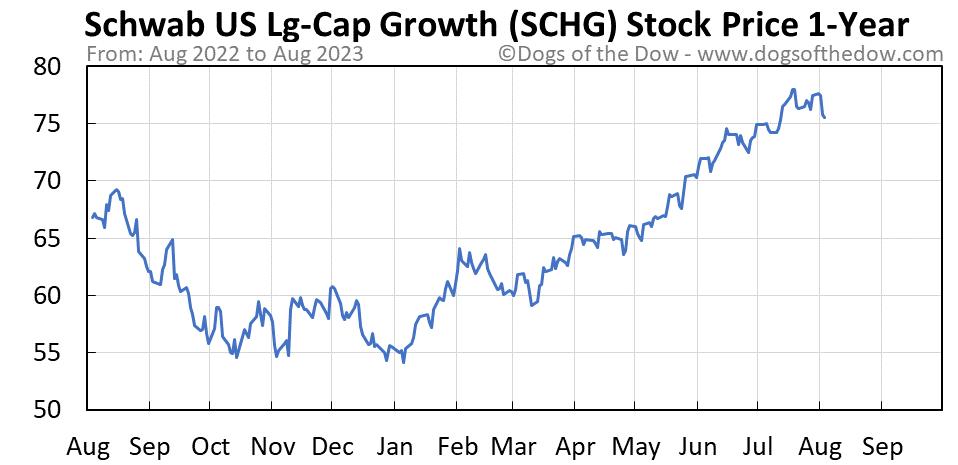 SCHG 1-year stock price chart