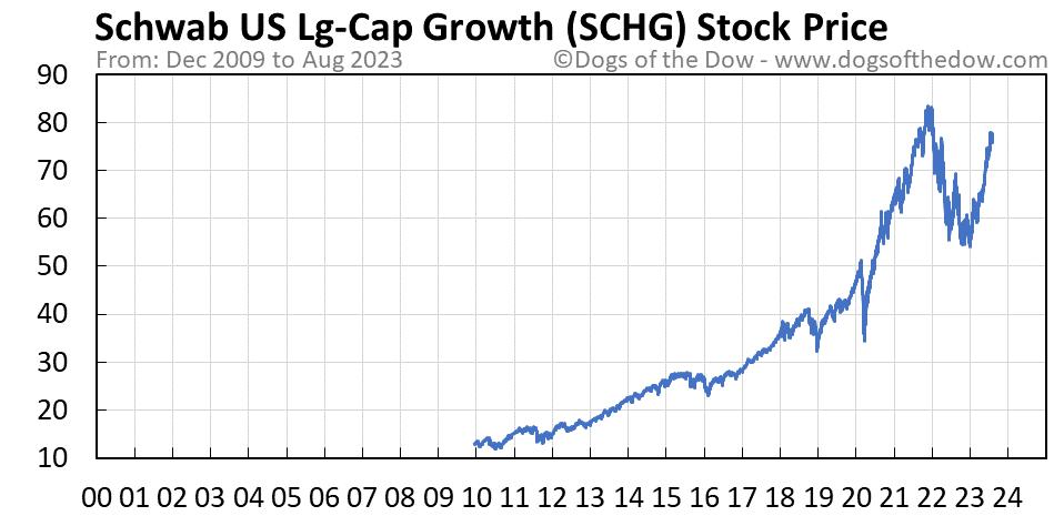 SCHG stock price chart