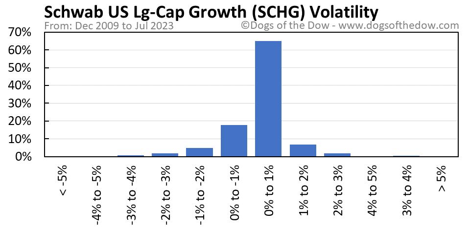 SCHG volatility chart
