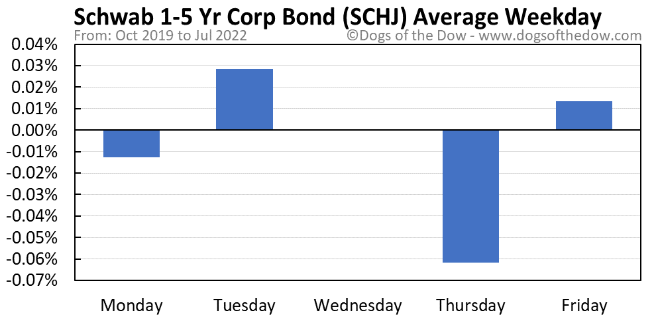 SCHJ average weekday chart