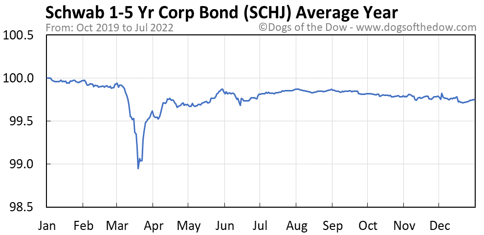 SCHJ average year chart