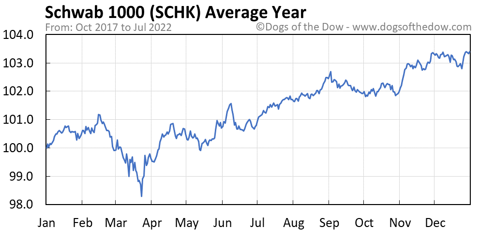 SCHK average year chart