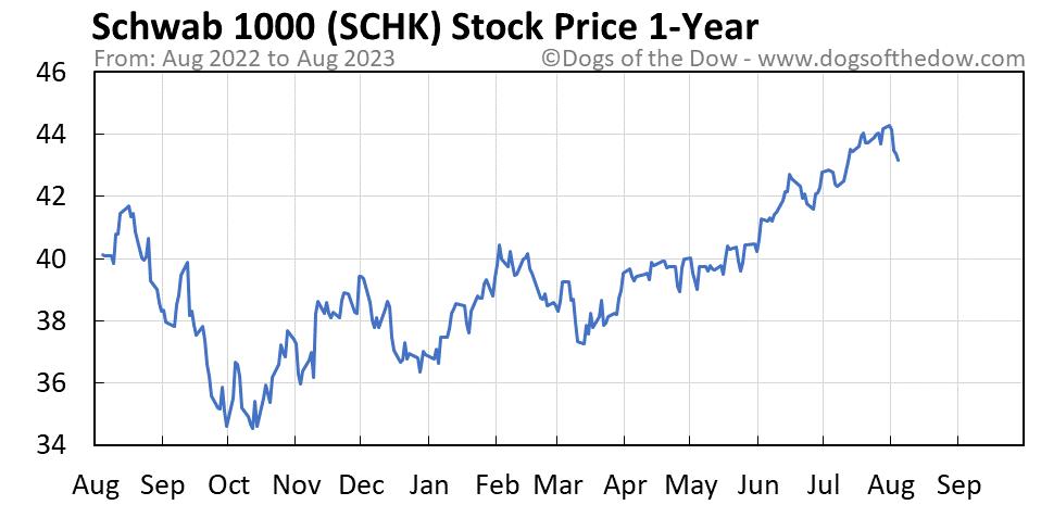 SCHK 1-year stock price chart