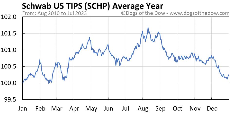 SCHP average year chart