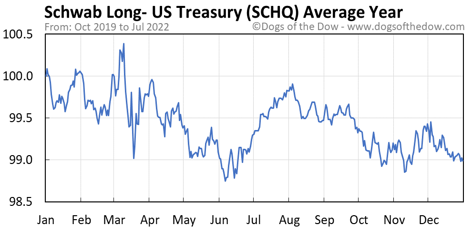 SCHQ average year chart