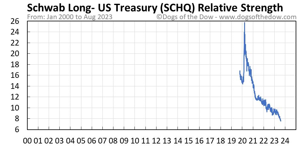 SCHQ relative strength chart