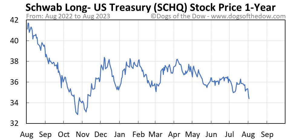SCHQ 1-year stock price chart