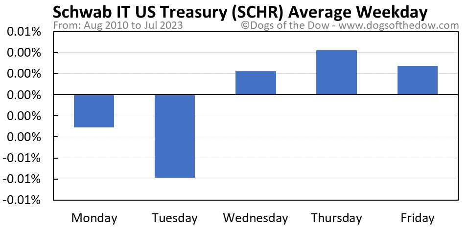 SCHR average weekday chart