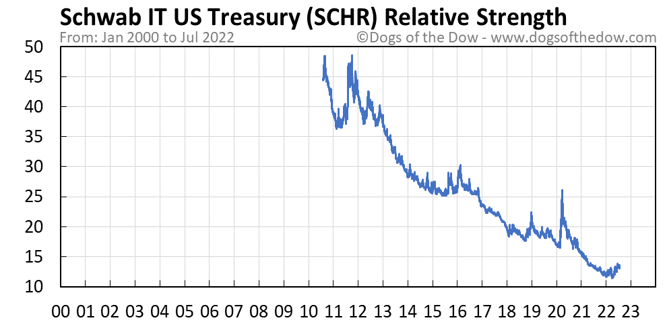 SCHR relative strength chart