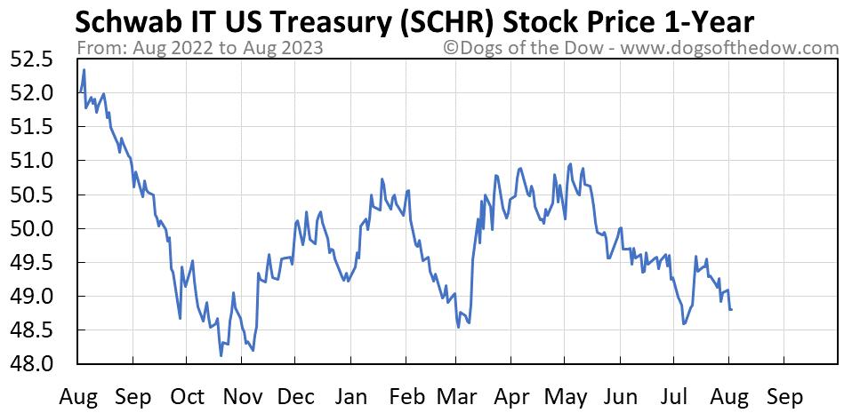 SCHR 1-year stock price chart
