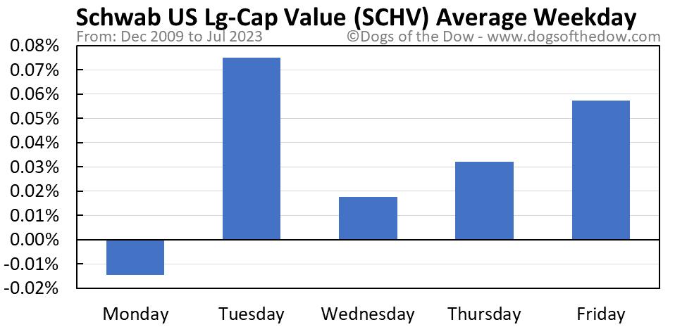 SCHV average weekday chart