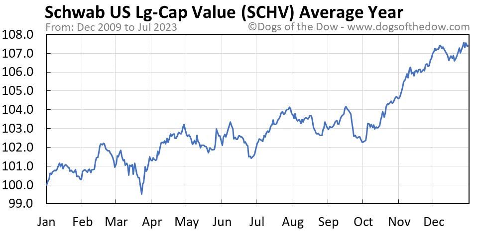 SCHV average year chart