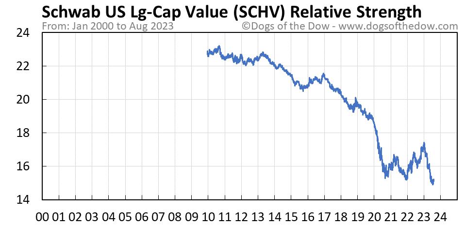 SCHV relative strength chart