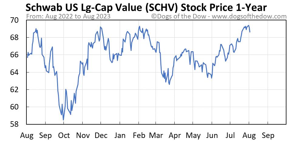 SCHV 1-year stock price chart
