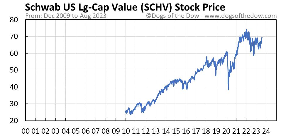 SCHV stock price chart