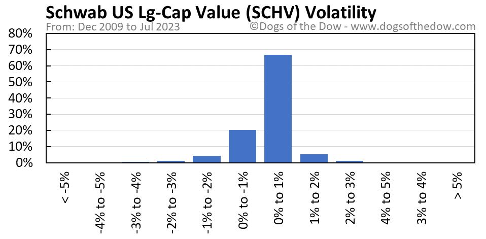 SCHV volatility chart