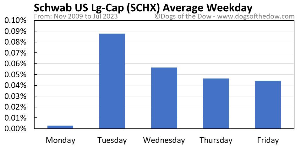 SCHX average weekday chart