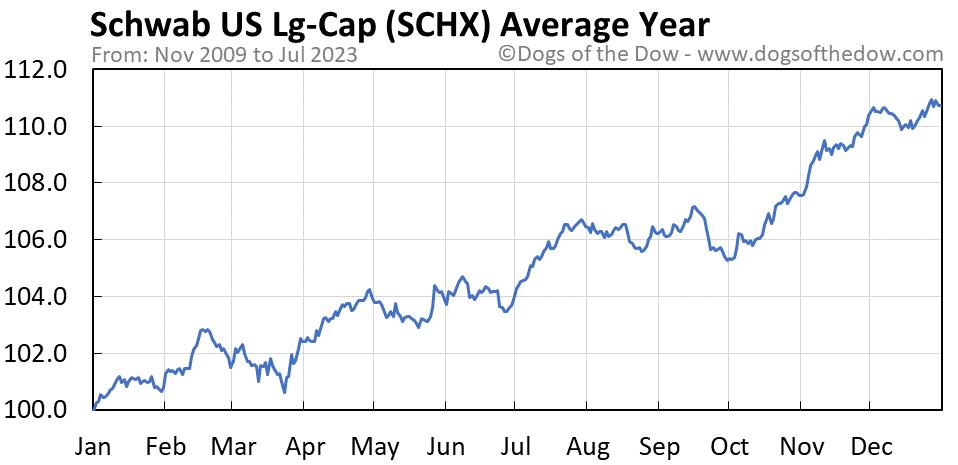 SCHX average year chart