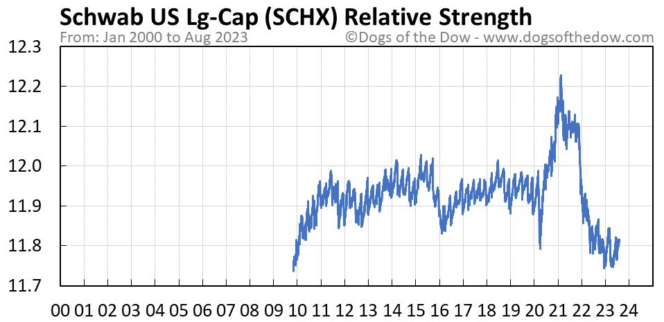 SCHX relative strength chart