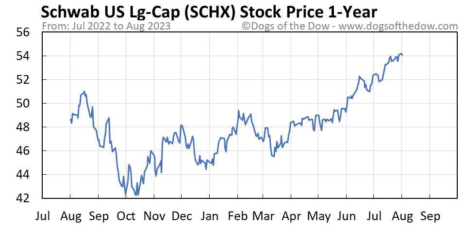 SCHX 1-year stock price chart