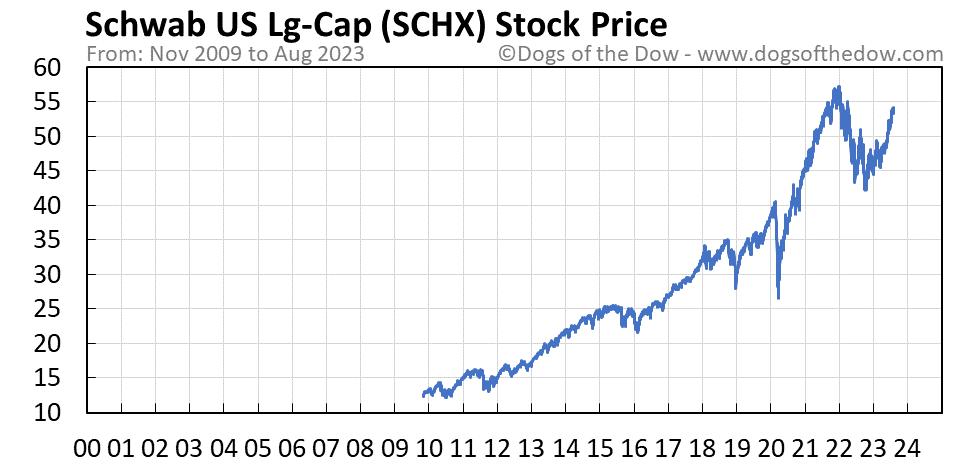 SCHX stock price chart