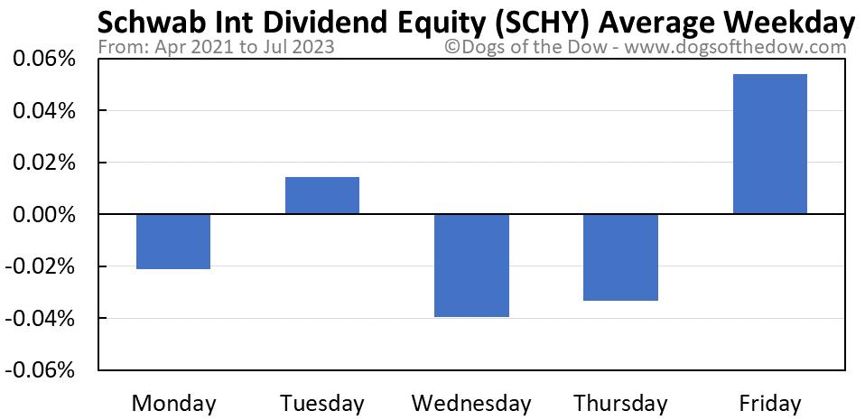 SCHY average weekday chart