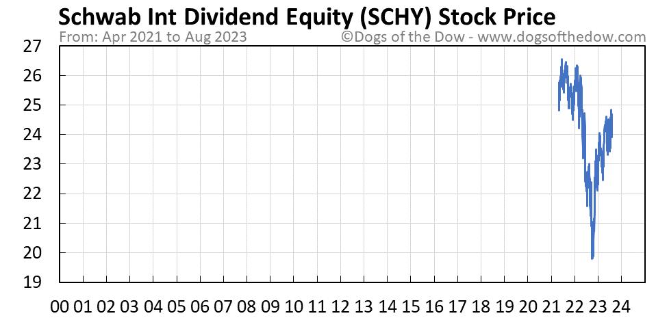 SCHY stock price chart